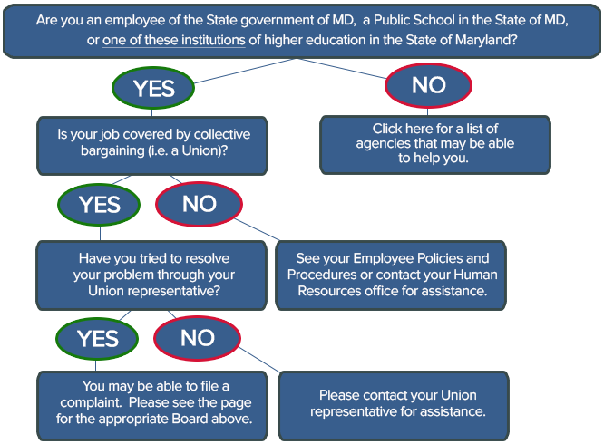 SLRB Home Page Flow Chart